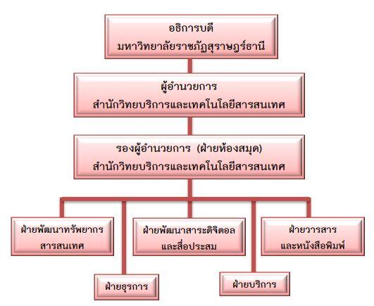 Structure-lib